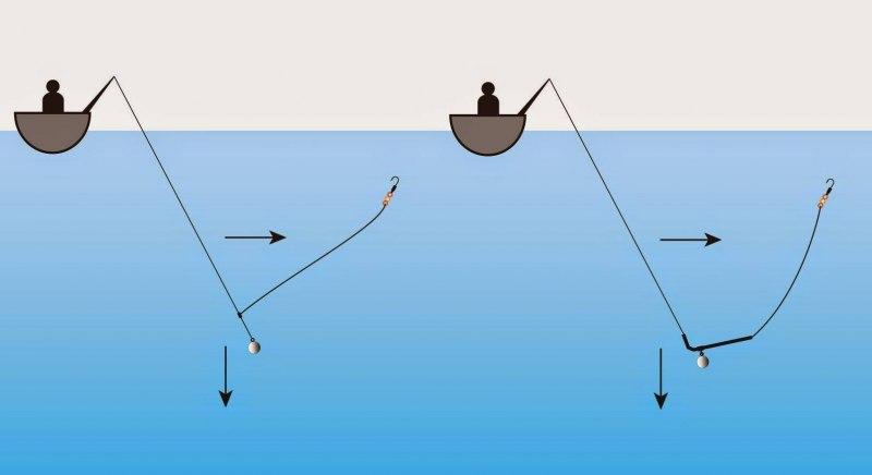 Подготовка снасти и техника ловли карася на резинку